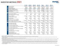 Investor Metrics – 2021