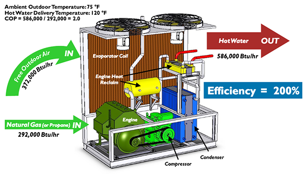 A Natural Gas Engine Driven, Air-Source Heat Pump