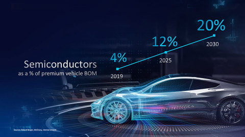 Intel CEO Predicts Chips Will Be More Than 20% of Premium Vehicle BOM by 2030
