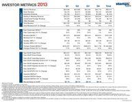 Investor Metrics - 2013