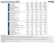 Investor Metrics - 2015