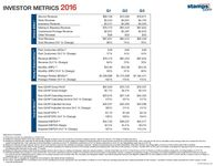 Investor Metrics - 2016