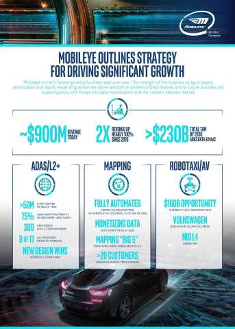Mobileye Outlines Strategy for Driving Significant Growth