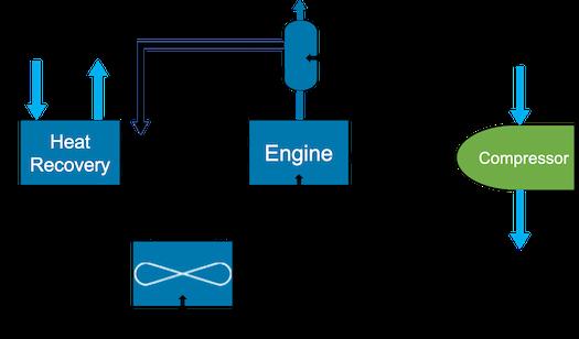 Natural Gas Engine Driven Refrigeration