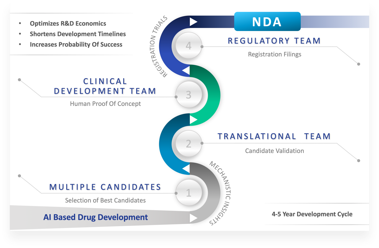 Company's Approach to Drug Development