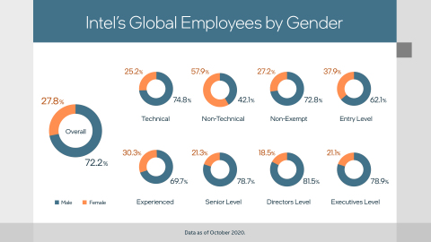 An infographic shows Intel Corporation's global employment by gender, as of October 2020. (Credit: Intel Corporation)