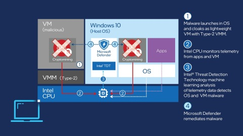 By leveraging Intel Threat Detection Technology , Microsoft Defender for Endpoint gains full stack visibility to detect advanced threats, such as cryptojacking, and can remediate the attacks before the user's PC is affected. (Credit: Intel Corporation)