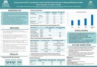 Actimab-A CLAG-M Combination Interim Results ASH 2019