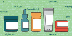 How to Read Cannabis Labels 101