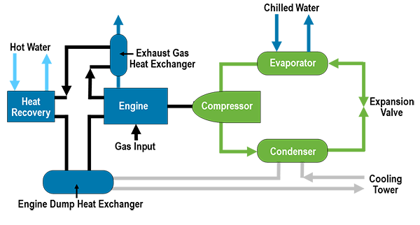 Water-Cooled Engine-Driven Chillers