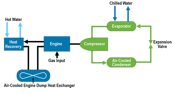 Air-Cooled Engine-Driven Chillers