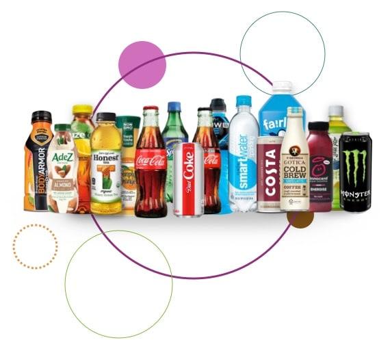 About the Coca-Cola Company
