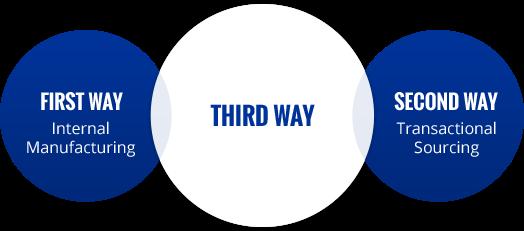 The Third Way