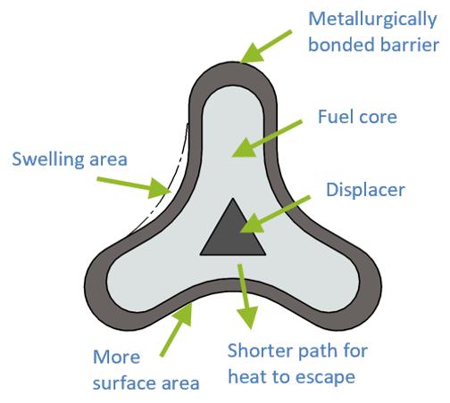 How We Design Safer Fuel