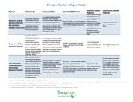 Tecogen Timeline of Opportunity