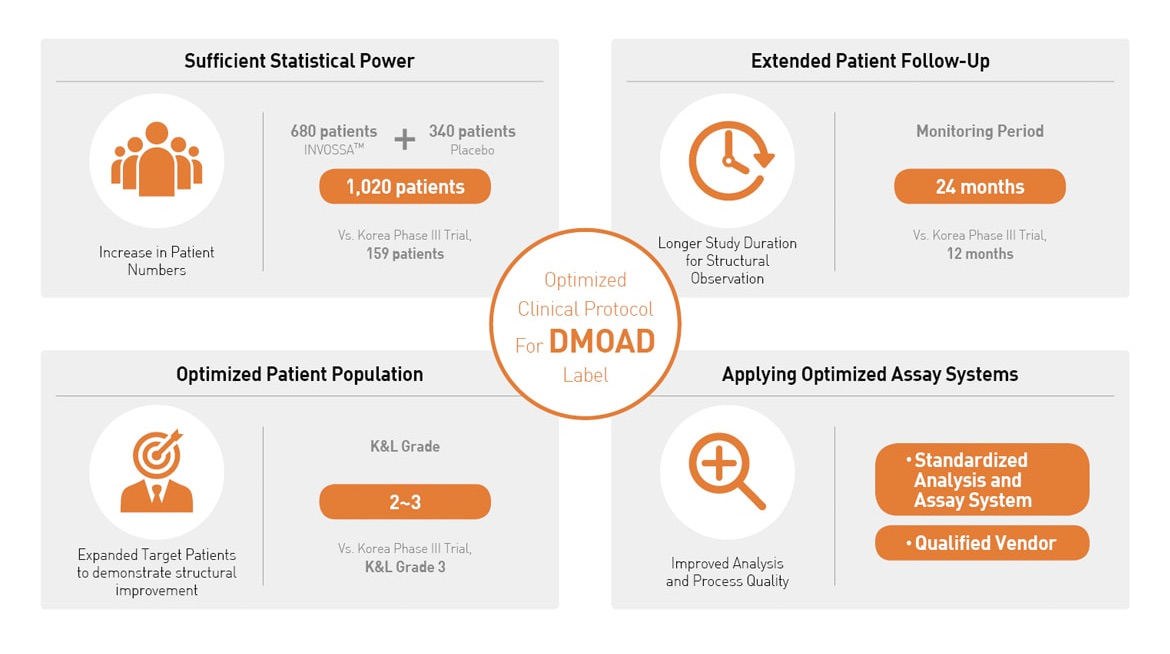 Highlights of US Phase III Clinical Protocol
