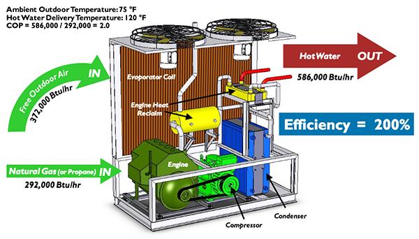 A Natural Gas Engine Driven, Air-Source Heat Pump