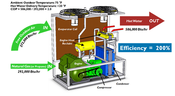 Water Heating Re-Imagined