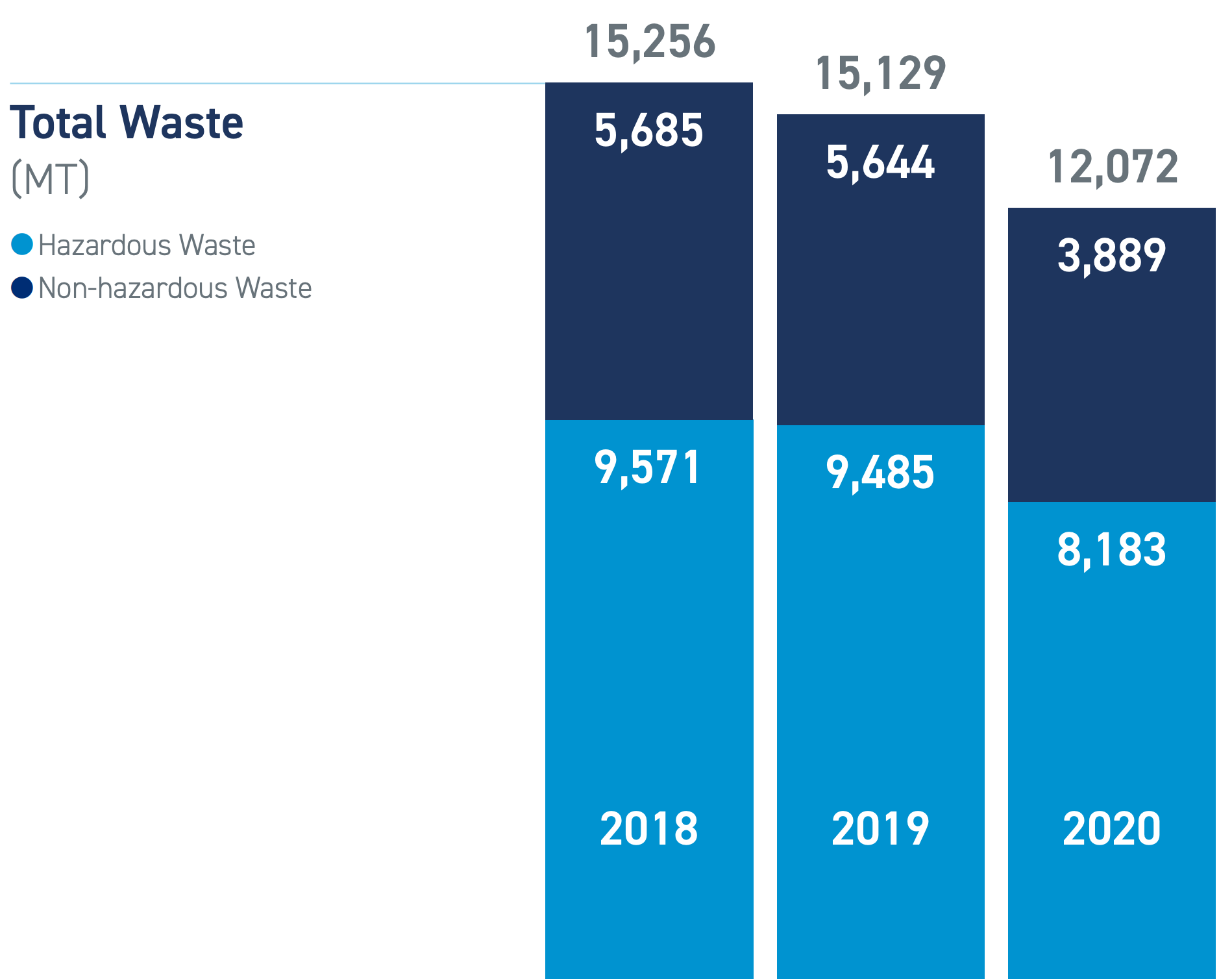 Measuring and Reducing Waste