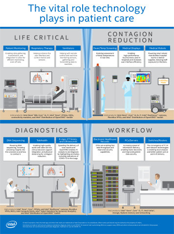 Intel and MIC Announce Scale to Serve Program to Rapidly Expand Remote ICUs to 100 US Hospitals