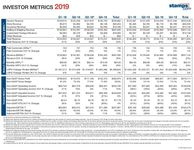Investor Metrics - 2019