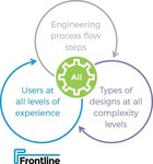 Frontline's new PCB process planning solution accelerates time to market and dramatically increases productivity for manufacturers