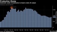 Indonesia Hopes to Lure the World's Top Oil Companies