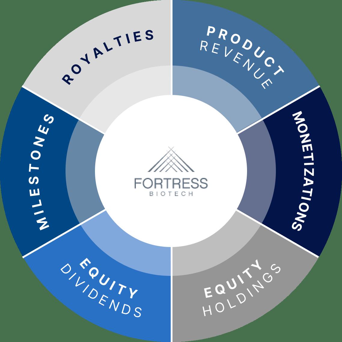 Generating Cash Flow and Shareholder Value