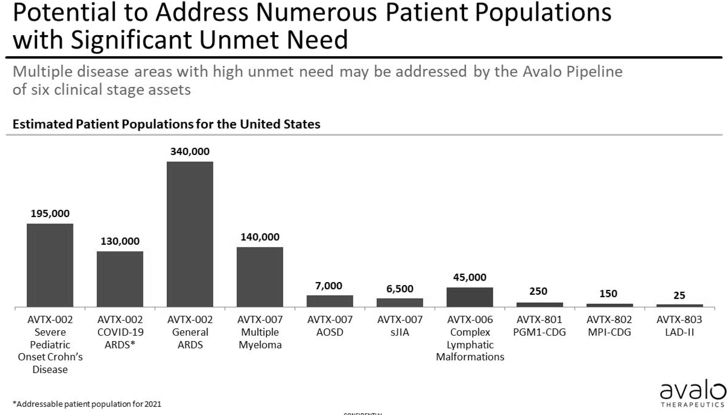 Market Need: Addressing Sizeable Patient Populations with Significant Unmet Need In Rare and Orphan Diseases