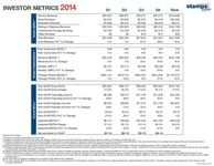 Investor Metrics - 2014