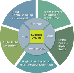 What makes a construction project successful?