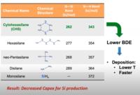 Comparison of CHS to other silicon precursors