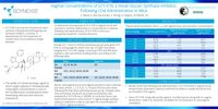 Vaginal Concentrations of SCY-078, a Novel Glucan Synthase Inhibitor, Following Oral Administration in Mice