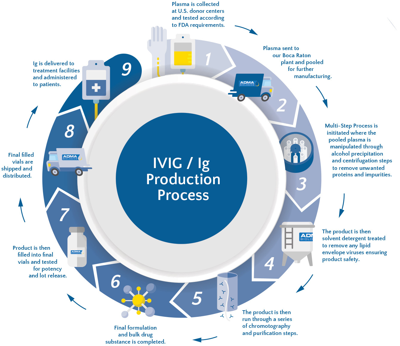 IVIG production process