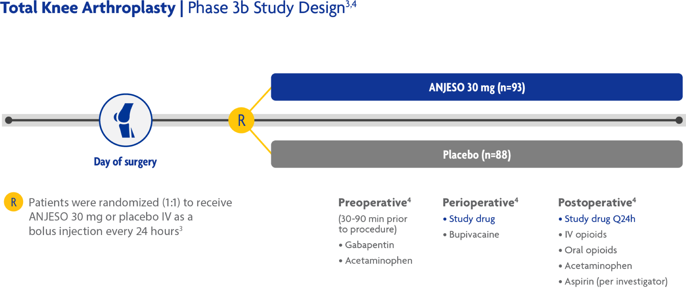 phase 3b study design