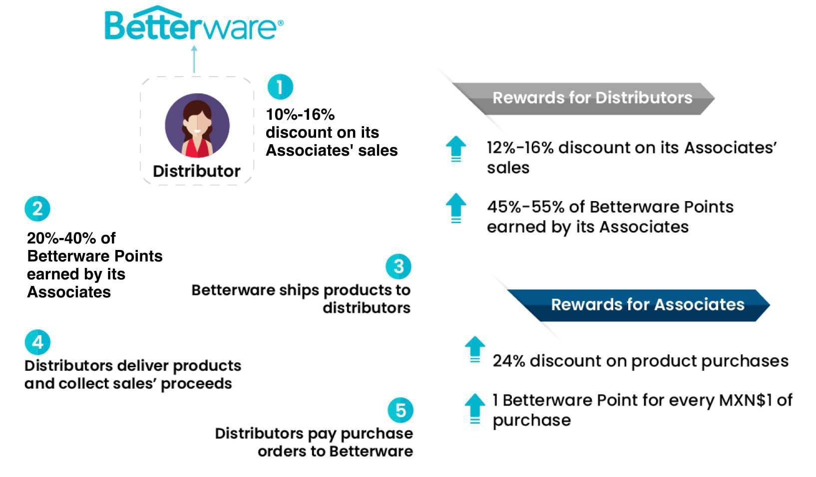 Beterware Business Model