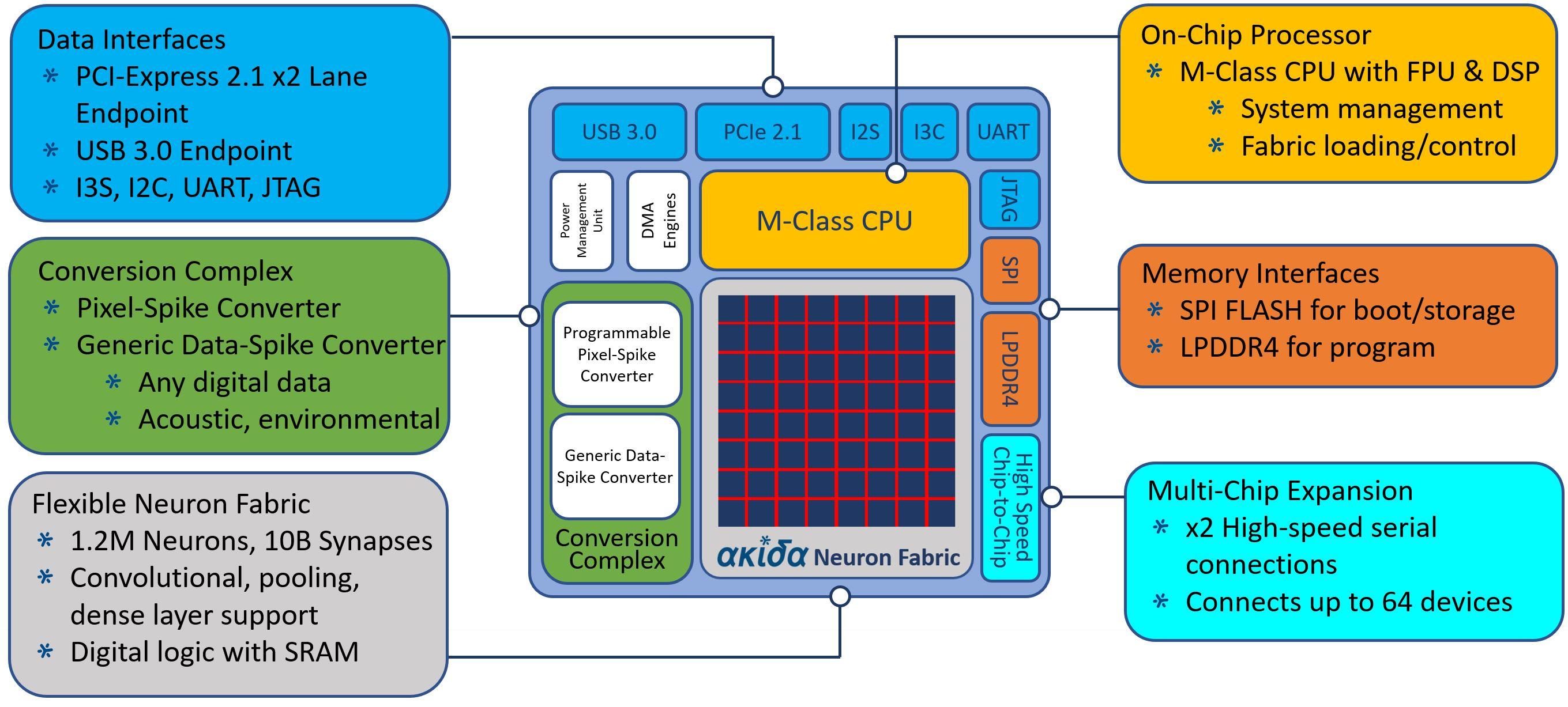 Audio Processor Chip