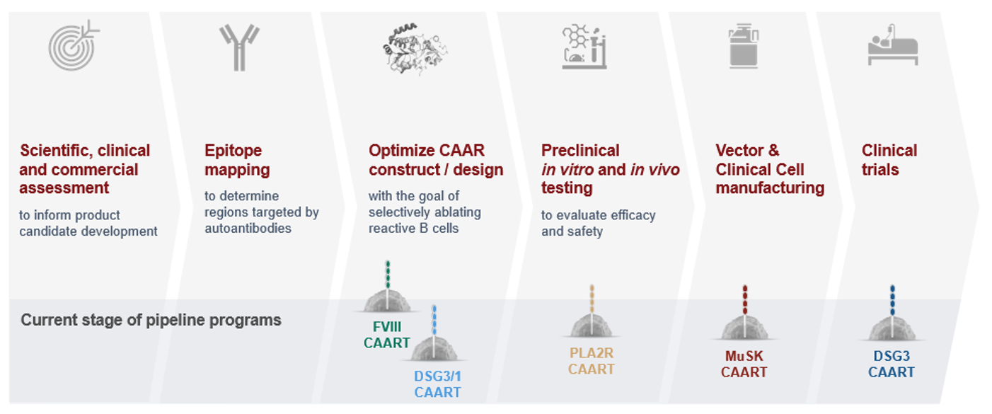 The CABA Platform