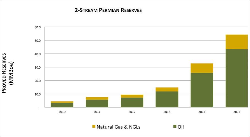 Callon Two-Stream Permian Reserves