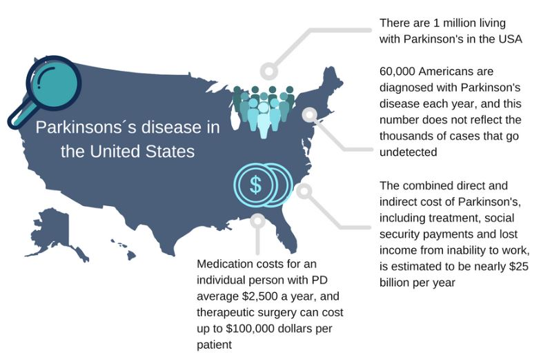 Parkinson's Disease :: Cantabio Pharmaceuticals Inc.