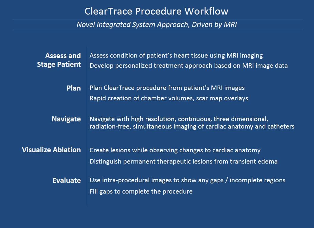 ClearTrace Procedure Workflow