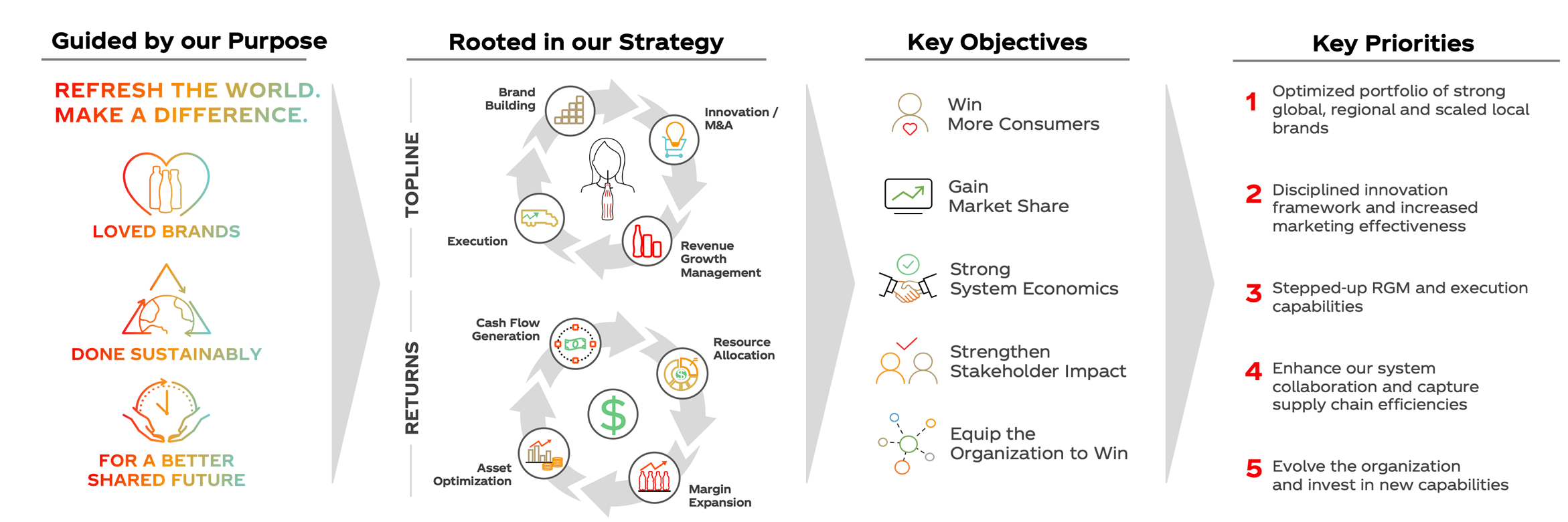 Consumer-Centric Strategy