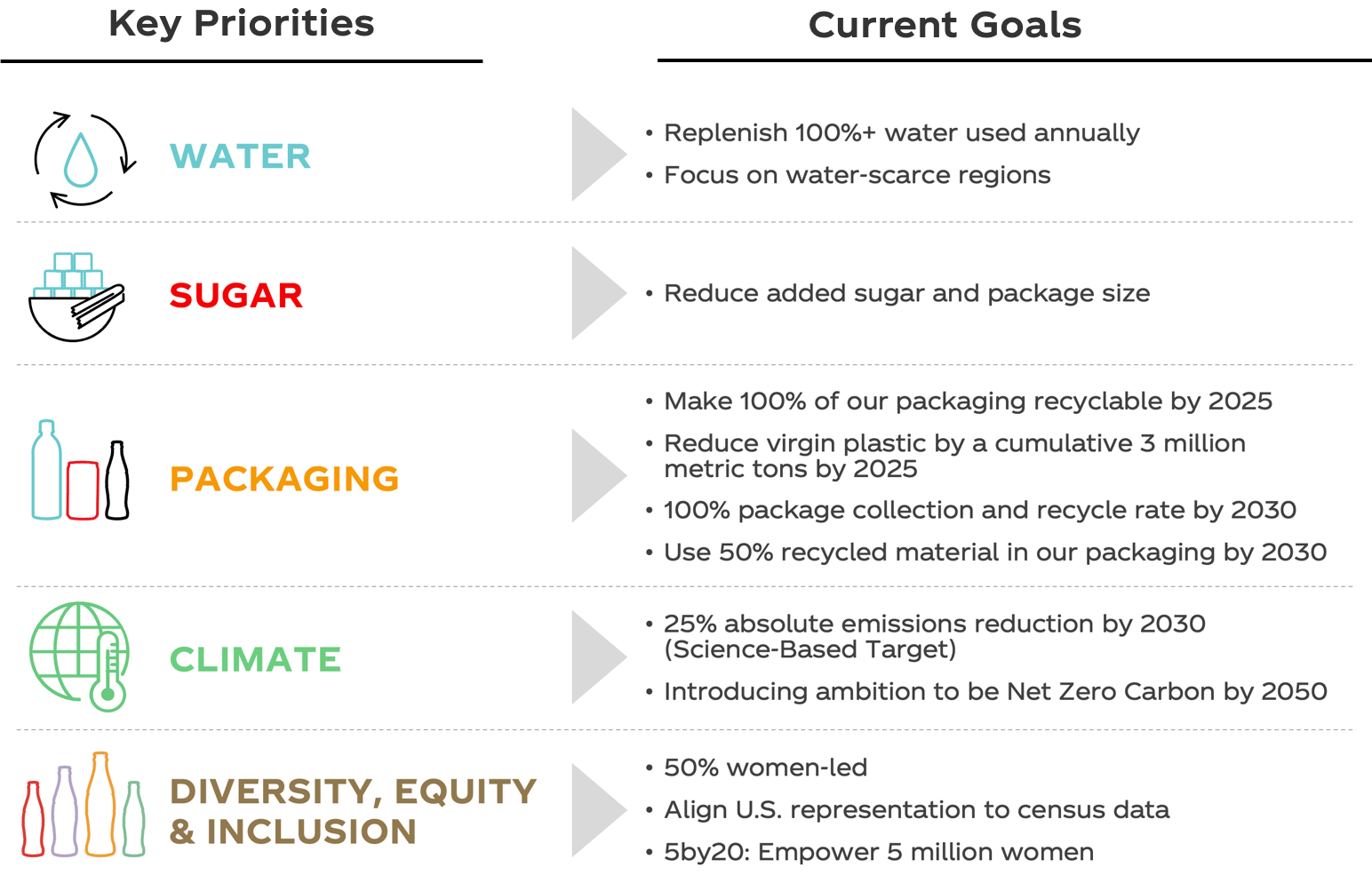 Key Priorities & Current Goals