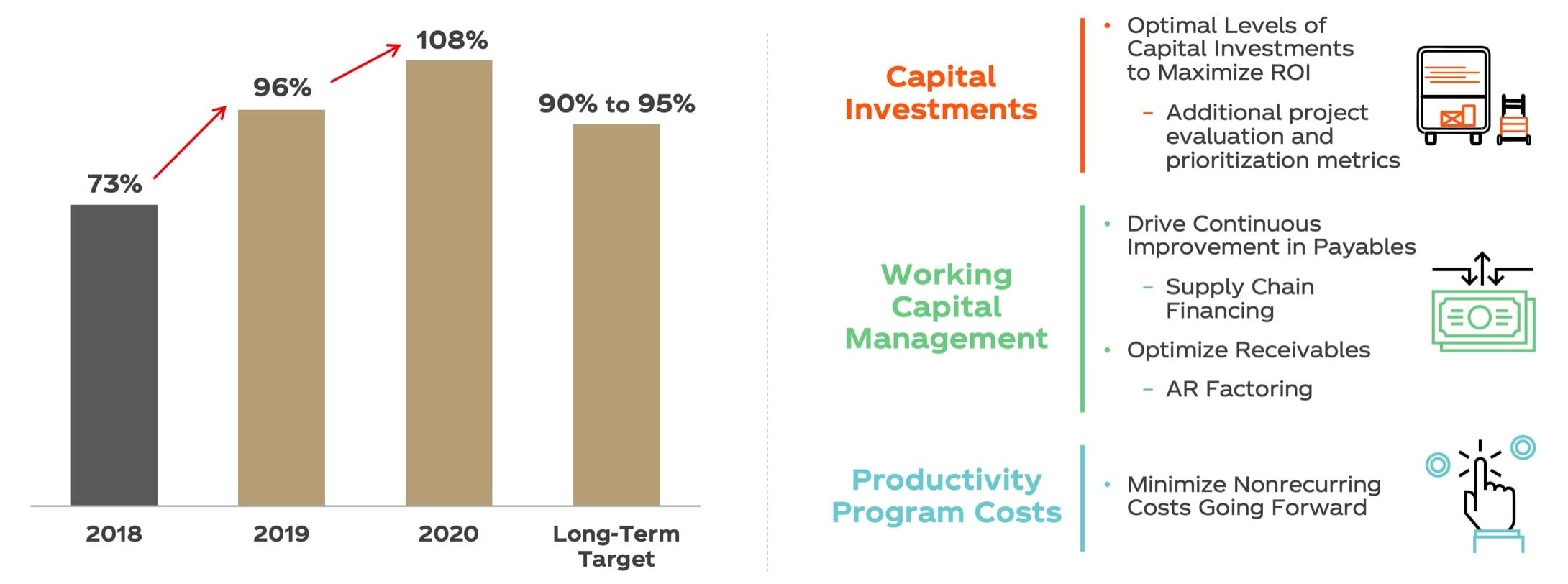 Maximizing Cash Flow Chart