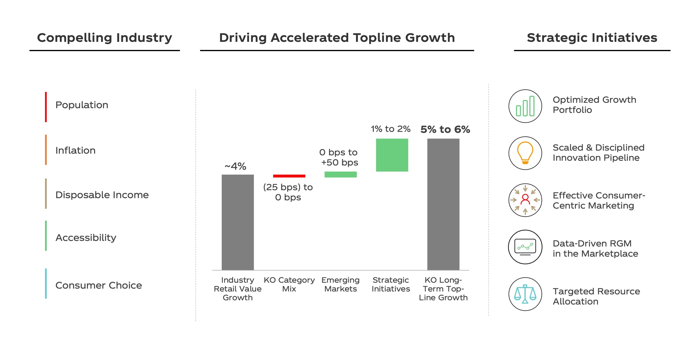 Top-Line Growth