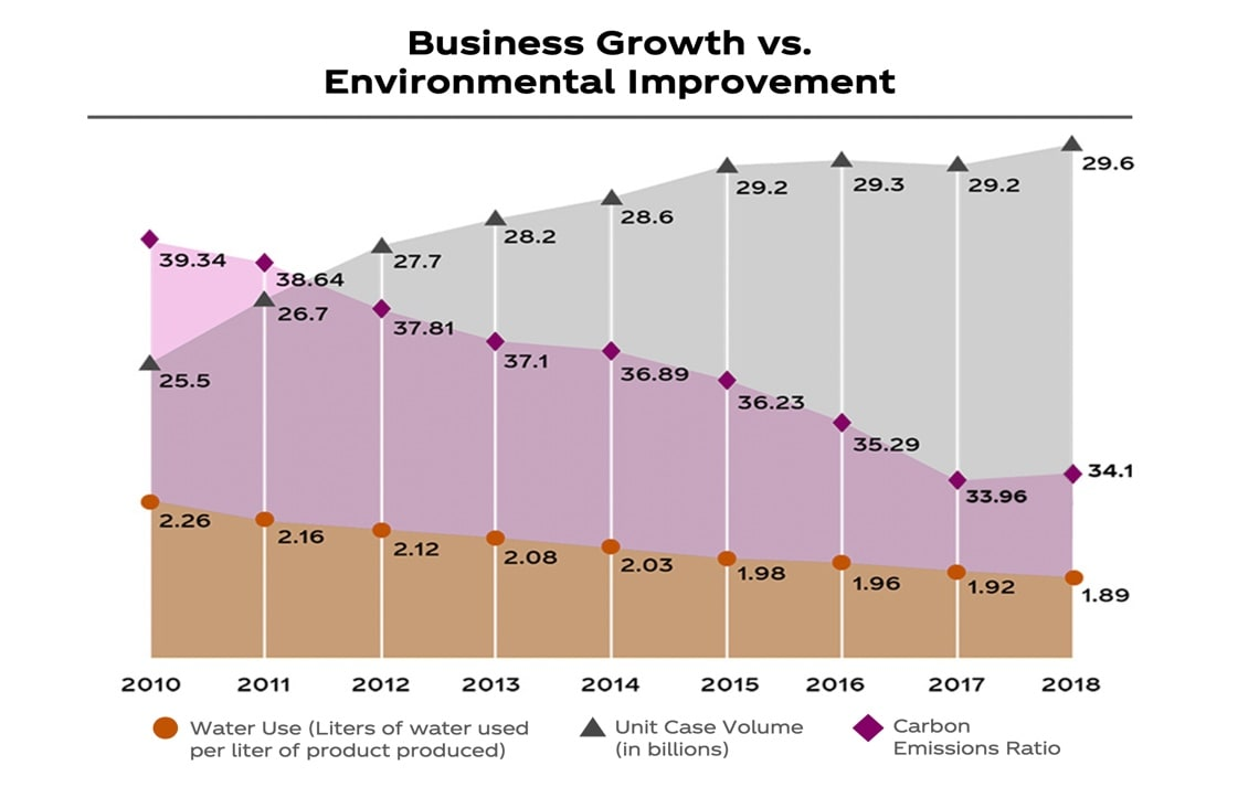 Growth vs Environmental Improvement