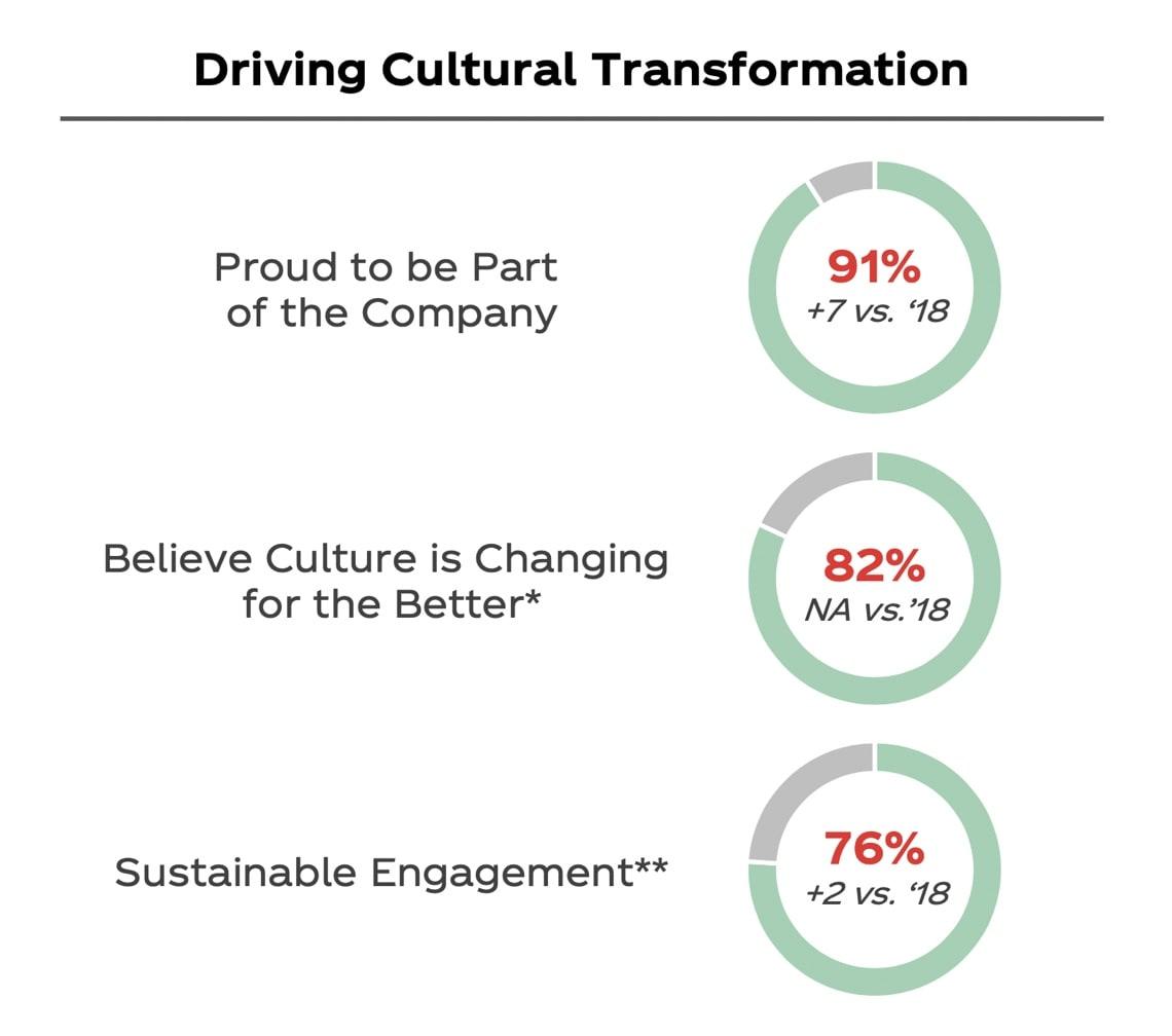 Driving Cultural Transformation