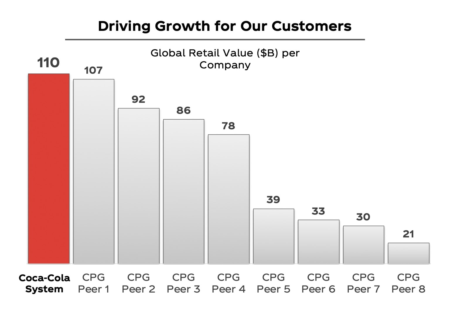 Customer Growth