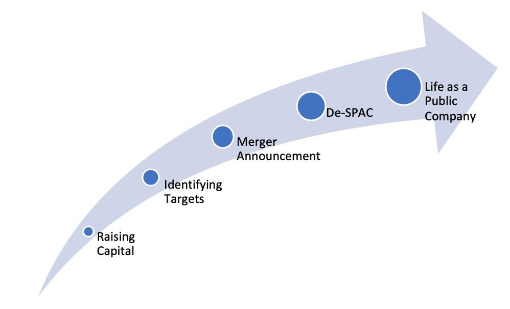 Successful SPAC Process