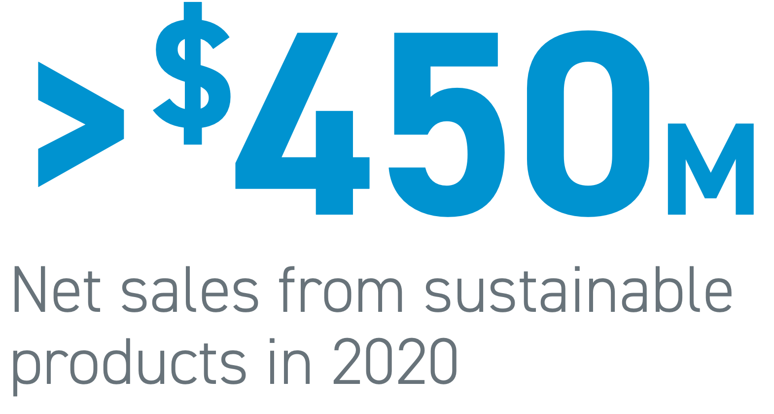 Greater than $450M in net sales from sustainable products in 2020